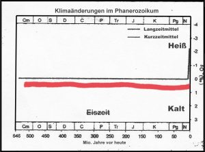 Eiszeitblasphemie_CO2_1